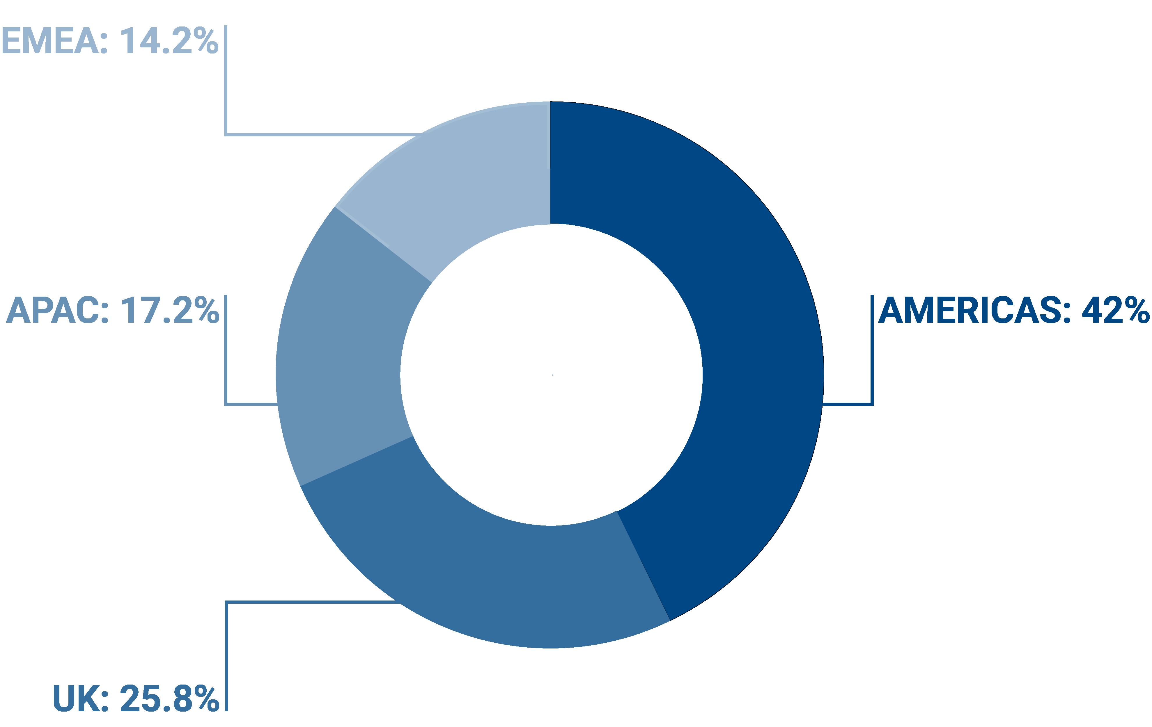 Chart image